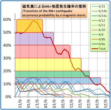 磁気嵐解析