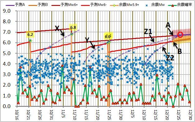震度の予測169