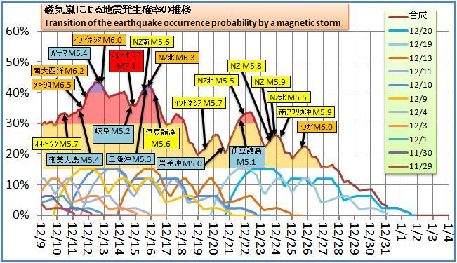 磁気嵐解析153
