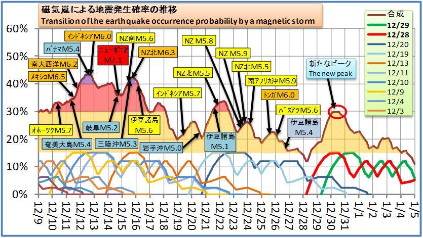 磁気嵐解析155