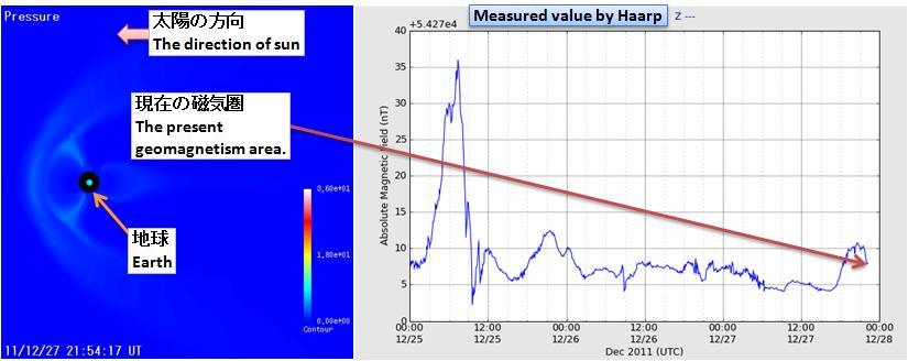 磁気嵐解析157