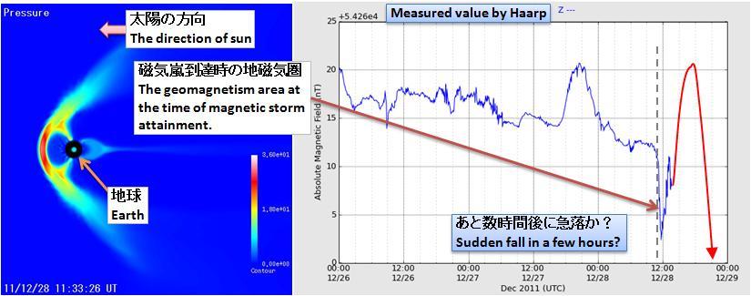 磁気嵐解析160