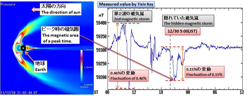 磁気嵐解析167