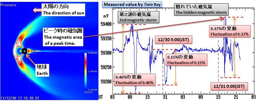 磁気嵐解析169