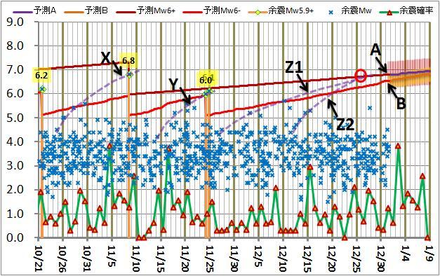 震度の予測170