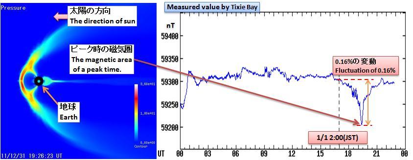 磁気嵐解析172