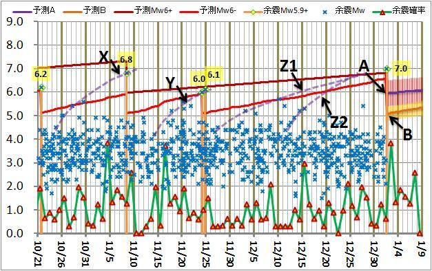 震度の予測171