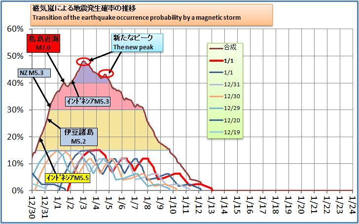 磁気嵐解析176