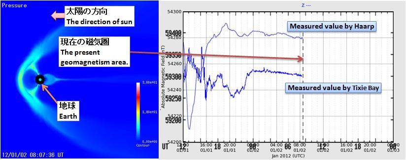 磁気嵐解析178