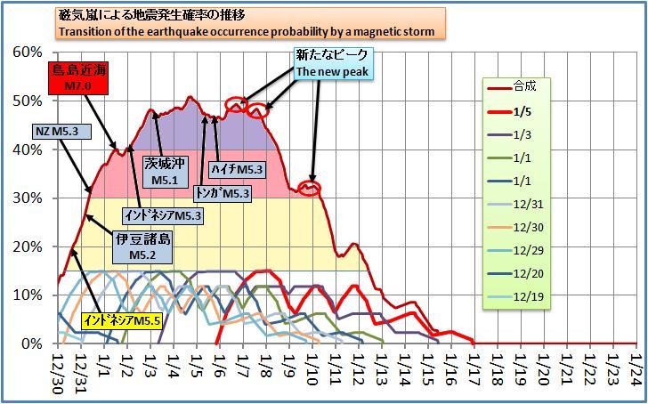 磁気嵐解析189