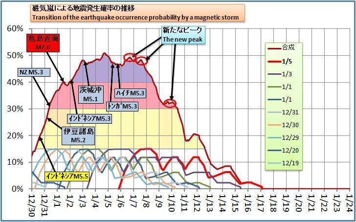 磁気嵐解析192