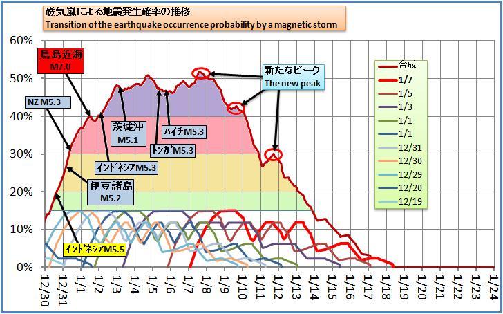 磁気嵐解析194