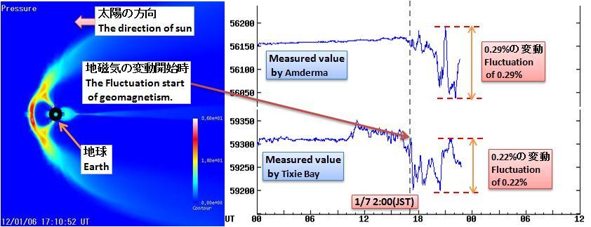 磁気嵐解析193
