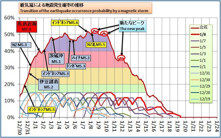磁気嵐解析198