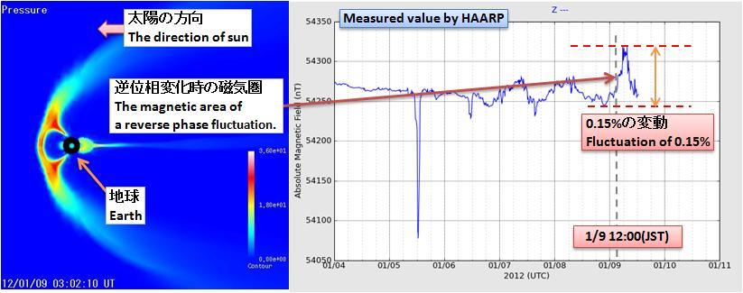 磁気嵐解析202