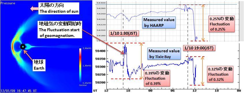 磁気嵐解析203