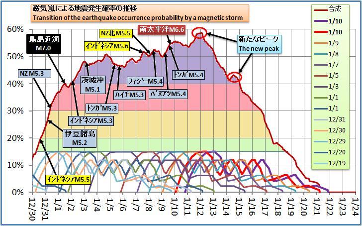 磁気嵐解析204