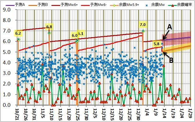 震度の予測172