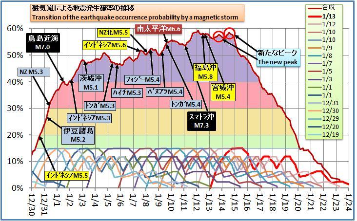 磁気嵐解析209