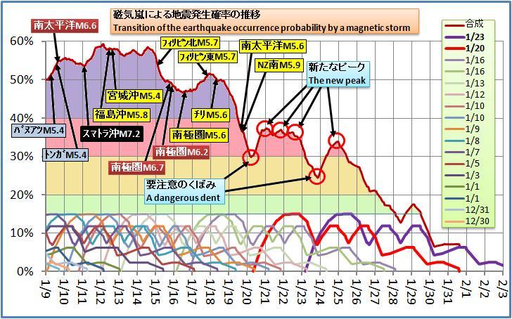 磁気嵐解析227