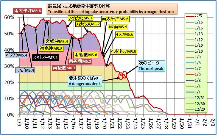 磁気嵐解析230