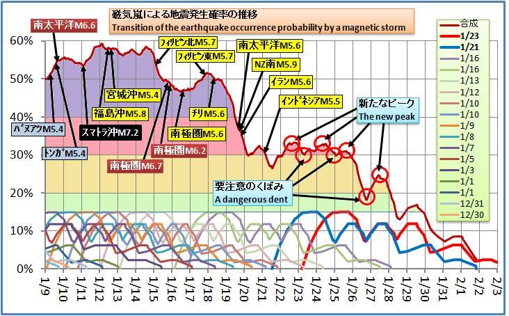 磁気嵐解析233