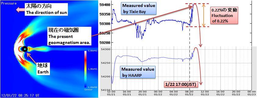 磁気嵐解析239