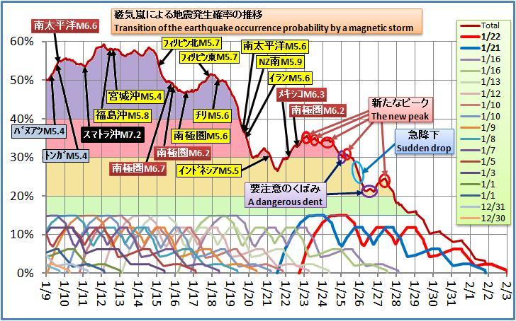 磁気嵐解析237