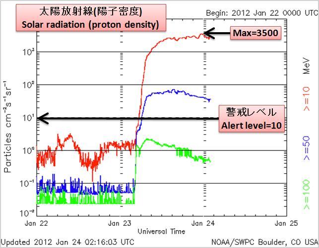 磁気嵐解析249