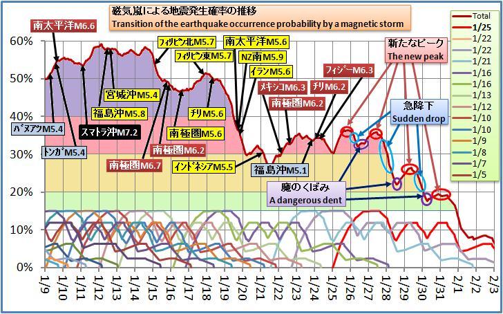 磁気嵐解析251