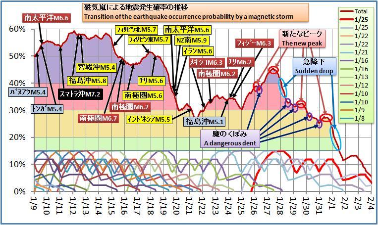 磁気嵐解析253