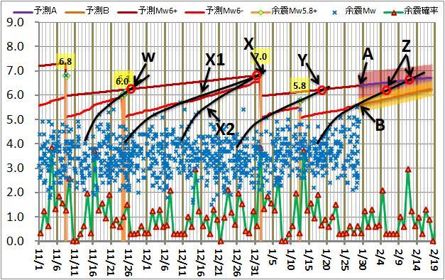 震度の予測174