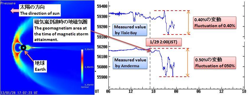 磁気嵐解析263