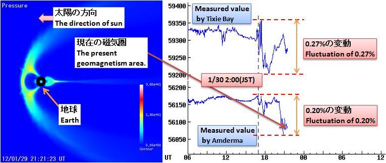 磁気嵐解析265