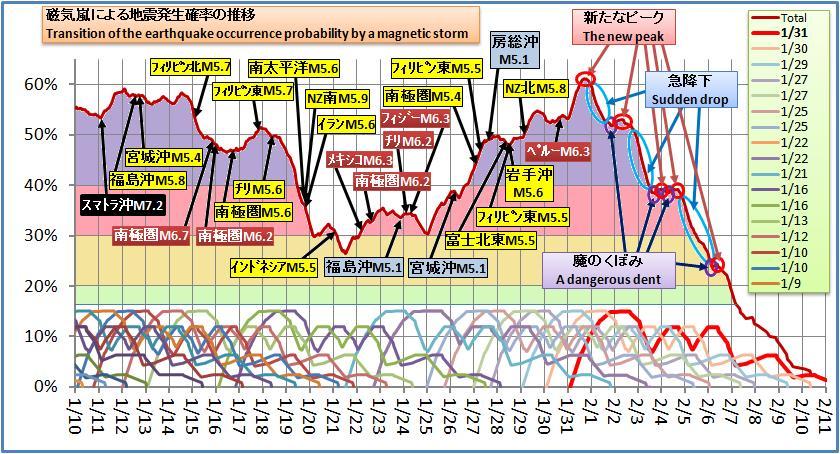 磁気嵐解析269