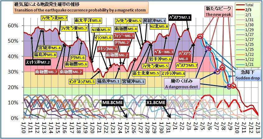 磁気嵐解析274