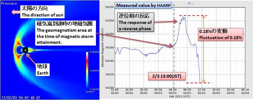磁気嵐解析273