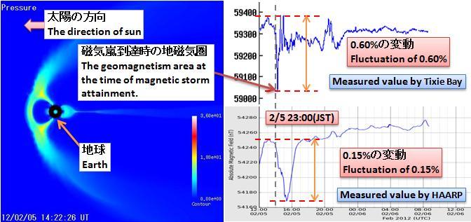 磁気嵐解析281