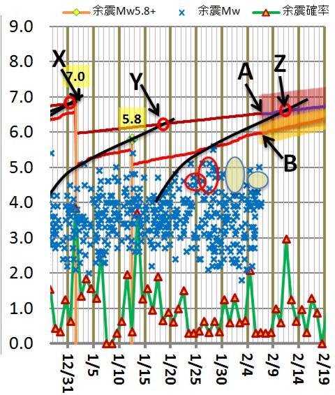 震度の予測175