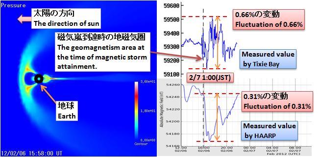 磁気嵐解析283