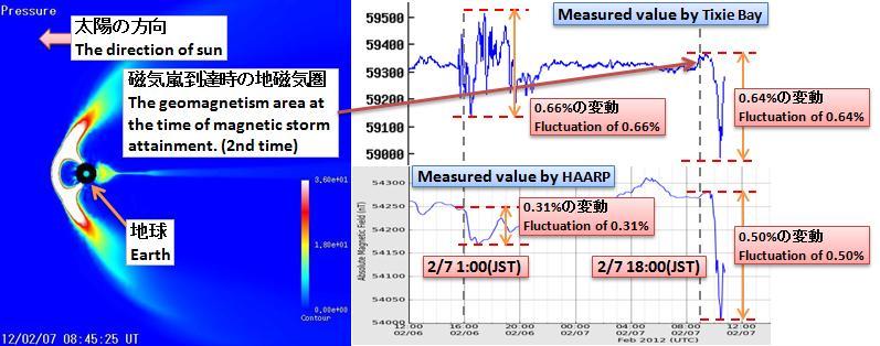 磁気嵐解析284