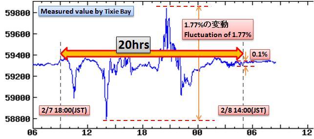 磁気嵐解析287