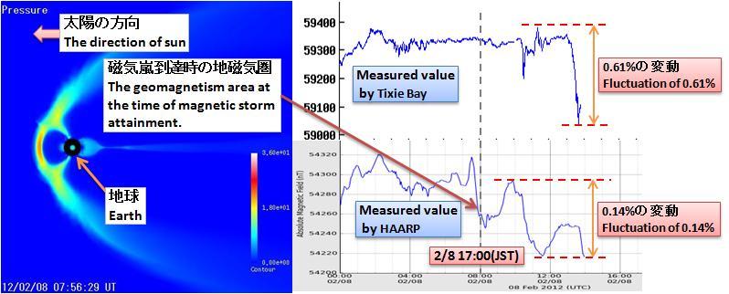 磁気嵐解析290
