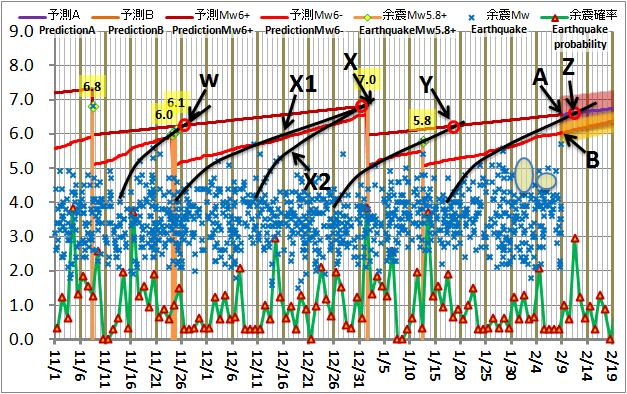 震度の予測176