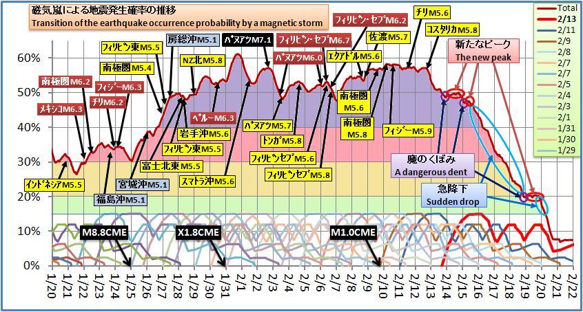 磁気嵐解析299