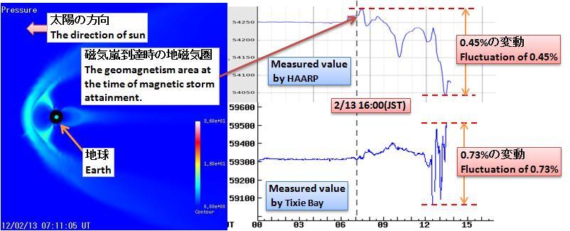 磁気嵐解析298