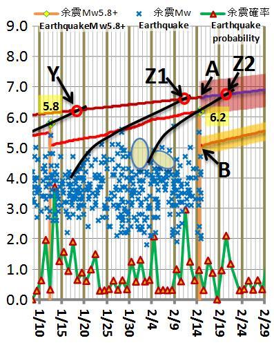 震度の予測177
