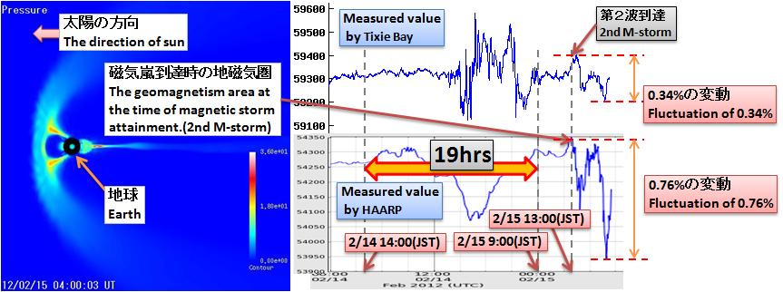 磁気嵐解析303