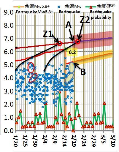 震度の予測178