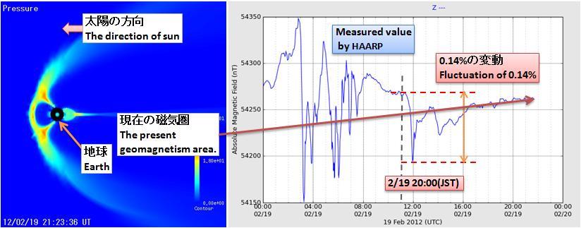 磁気嵐解析310